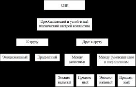 Дипломная работа Совершенствование социально психологического  Рисунок 1 1 Структура социально психологического климата