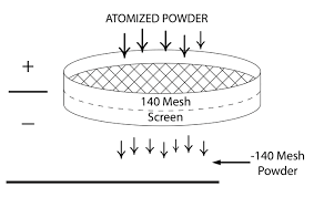 Powder Sensitivity Chart Brazing Filler Metal Powder Mesh Size