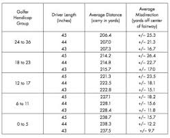 Detailed Driver Loft Vs Swing Speed Chart Driver Distance