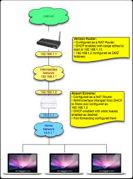 how to configure verizon fios router to give network control to introduction