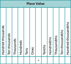 Decimal Chart Ones Tenths Place Value Chart With Decimals
