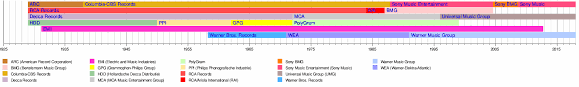 Want to see who made the cut? Record Label Wikipedia