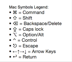 Mac Shortcuts Symbols Mac Dojo Mac Productivity Video Training