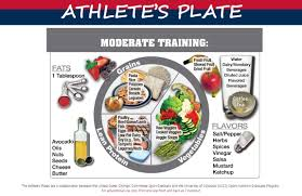 Sanford Sports Nutrition Blog How To Build The Perfect