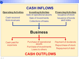 What Is Cash Outflows The Statement Of Cash Flows Revisited Ppt Download
