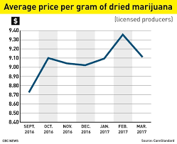 Weed Prices Chart How High Will The Price Of Legal Pot Be Cbc News