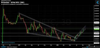 Etc Vs Eth Chart Poloniex Eth Etc Chart Published On Coinigy Com On