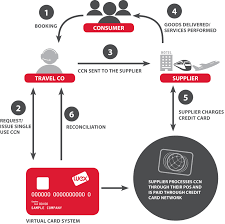 how wex travel works