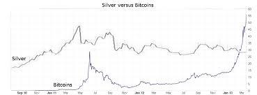 Silver Vs Bitcoin Af Bitcoins