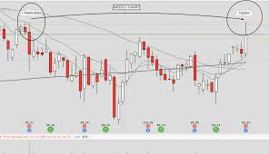 Importance Of Daily Charts Day Trading Basics Bear Bull