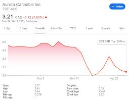 Aurora Stock Chart Cannabis Stock Price Have Aurora Canopy Growth And Tilray