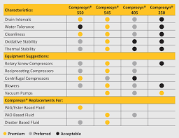 Compressor Comparison Chart Compresyn Fg Synthetic Compressor Fluids