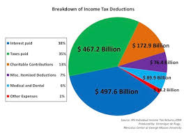 A Breakdown Of Income Tax Deductions National Review