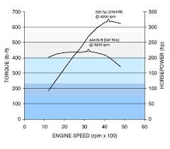 gm 8 1l vortec l18 v 8 specs and information gm 8 1l v 8 horsepower and torque curve chart