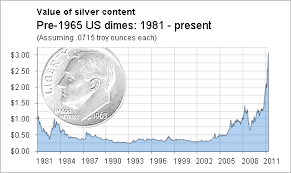 Dime Value Chart A Dollars Worth Of Junk Silver Now North Of 30