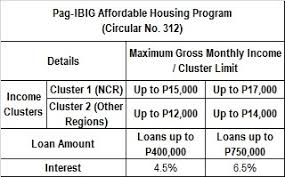 Bank Interest Rates Comparison Chart Home Loans In The Philippines Interest Rates June 2015