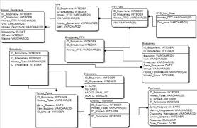 Курсовая работа База данных ГИБДД База данных ГИБДД