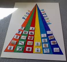 Food Pyramid Project Healthy Teaching Healthy Kids Final Project