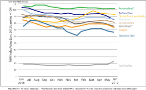 Monthly Report Price Index Trends June 2019 Steel