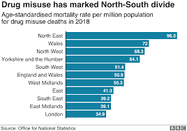 Level Of Drugs Chart Drug Deaths Soar To Highest Level On Record Bbc News