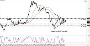 Ardan Chart Intraday Charts Update Chart Patterns On Cad Chf Nzd Chf
