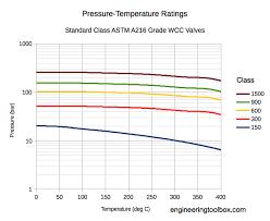 Pressure Temperature Ratings Astm A216 Valves