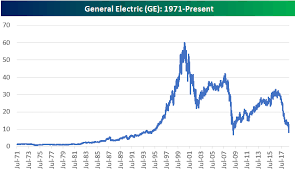 General Electric Ge Nearing Financial Crisis Lows