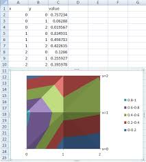 Surface Chart Example Charts Plot 2d Graph In Excel Super User