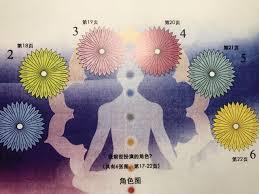 Usd 42 77 Srt Pendulum Chart Course Metal Crystal Spiritual