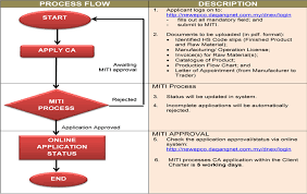 Miti Organization Chart Ministry Of International Trade And Industry