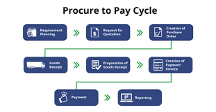 Procure To Pay Process Diagram Reading Industrial Wiring