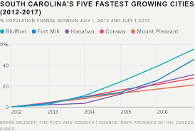 North Carolina Population Chart Charleston Area Upstate Cities See Explosive Growth While