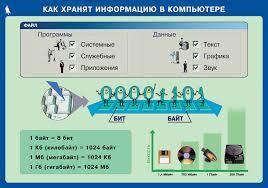 Электронное приложение к учебнику Информатика для класса Плакат Как хранят информацию в компьютере