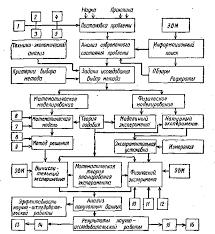 РЕФЕРАТ по дисциплине Планирование научных исследований quot  Схема выполнения научного исследования