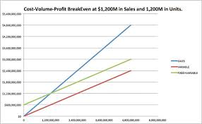Cost Volume Profit Chart Excel How To Do Cost Volume Profit Analysis 9 Steps With Pictures