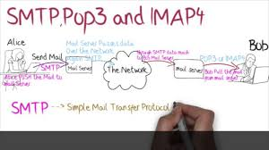 how imap works what is smtp pop imap tutorial youtube