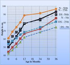 Figure 1 From Growth Charts For Indian Boys 0 36 Months