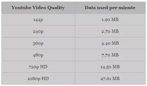 Megabyte Usage Chart How Much Data Does A Youtube Video Consume Quora