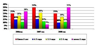 Совершенствование системы нематериальной мотивации персонала диплом  Динамику и структуру персонала компании ООО Оптик Центр по общему стажу работы специалистов иллюстрирует рисунок 2 7