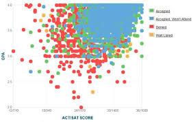 Boston University Gpa Sat Scores And Act Scores