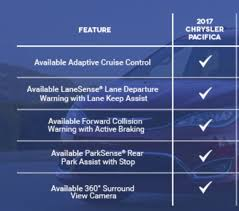 The cvt gearboxes that are used in hybrids are really problematic, those break even in. Chrysler Pacifica Plug In Hybrid Review Cleantechnica Exclusive