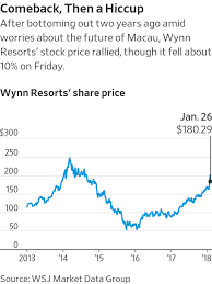 Wynn Resorts Stock Quote Beauteous Dozens Of People Recount Pattern Of Sexual Misconduct By Las Vegas