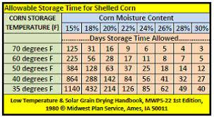 Soybean Moisture Chart Grain Allowable Storage Time