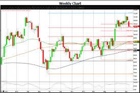 Nymex Wti Light Crude Nov Contract Daily Forecast 26