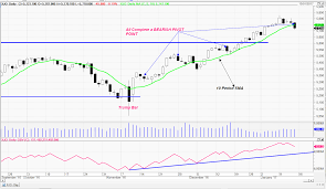 Asx 200 Xjo Daily Chart Outlook 14 01 2016 The Chart