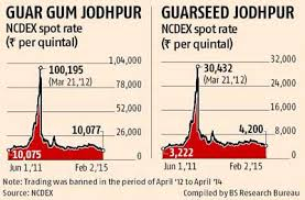 Guar Gum Prices Nosedive To Four Year Low Business