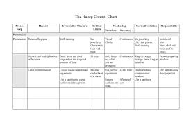 Haccp Plan Template Resume Ideas Namanasa Com
