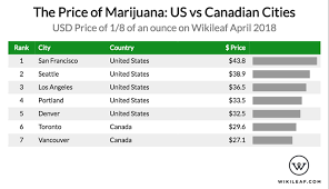 Weed Prices Chart Heres How Much Marijuana Costs In The United States Vs Canada