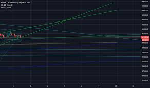 Btcbrl Charts And Quotes Tradingview