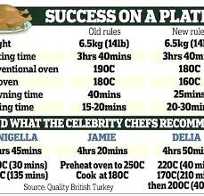 New Wave Oven Cooking Times Oven Cooking Chart Unique Super